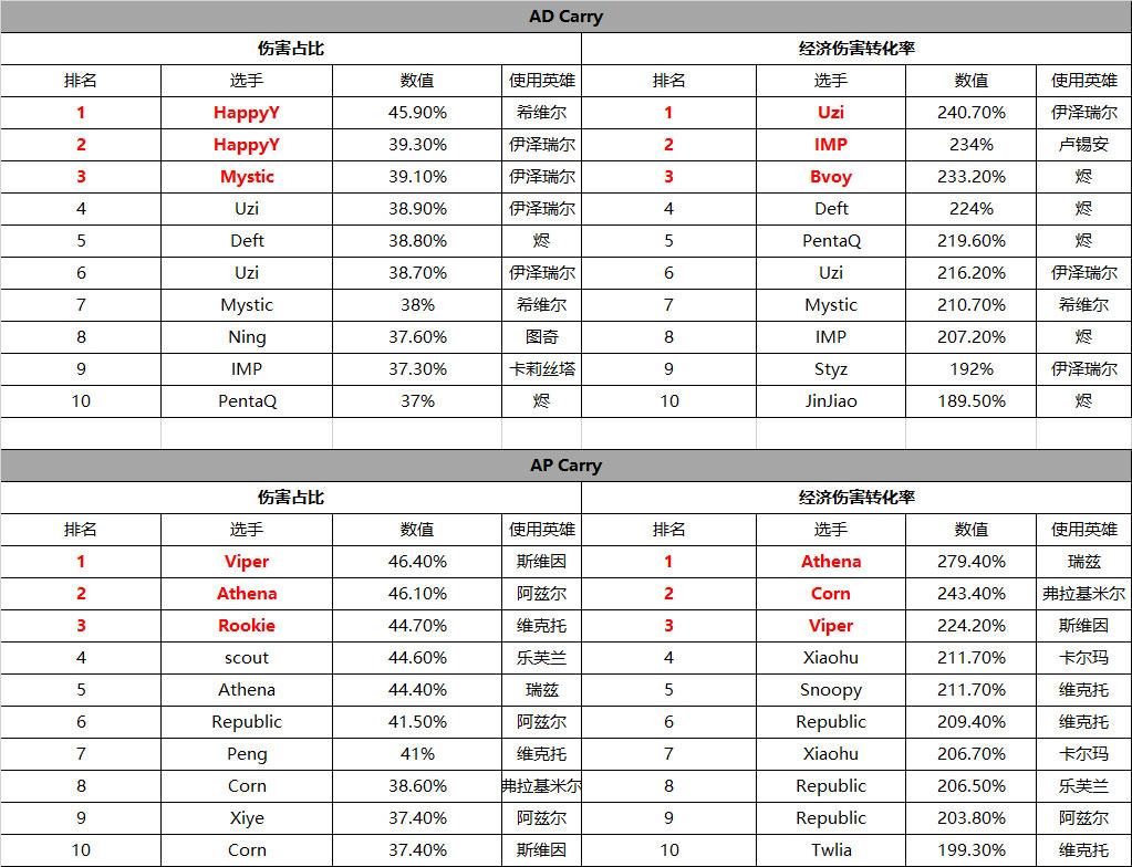 双C伤害单场伤害数据排行榜.jpg