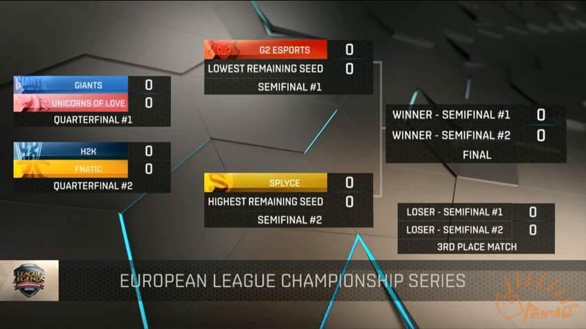 图2 2016 EU LCS 夏季赛季后赛对阵图.jpg