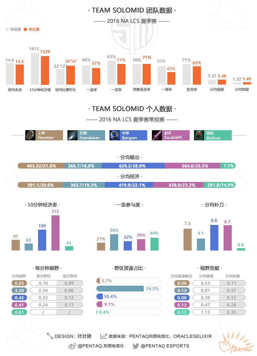2016LOL战队数据图.jpg