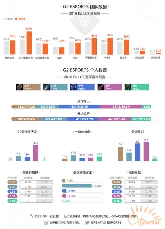 G2战队数据图_副本.jpg