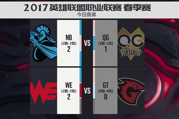 2017LPL春季赛W3D1速报:NB破QG连胜,WE轻取GT