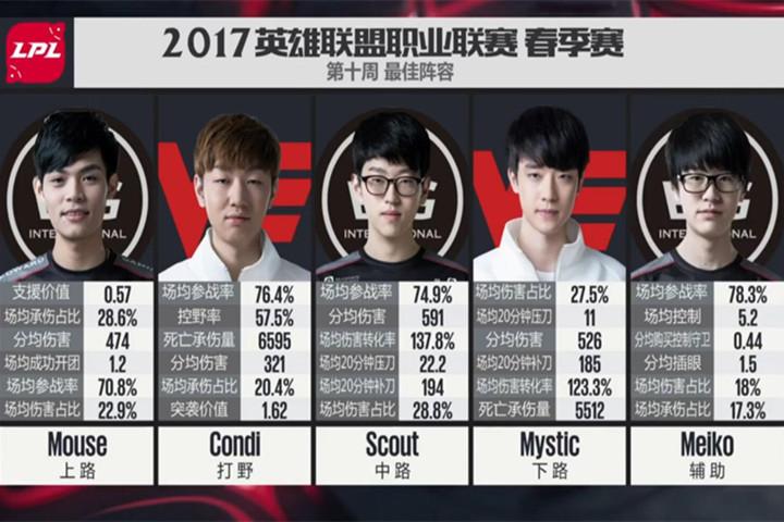 "A组无人入榜,B组大获全胜——LPL第十周""每周最佳阵容""数据解读"