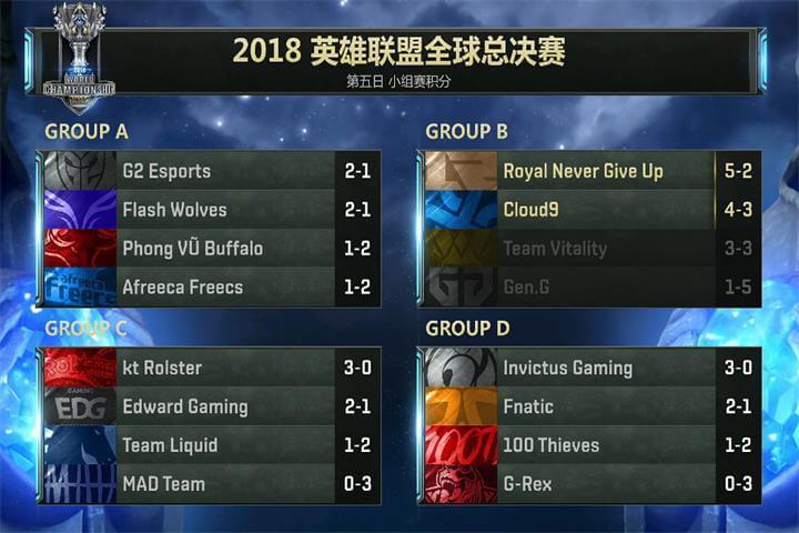 S8小组赛D5:有惊无险,恭喜RNG小组第一晋级八强!